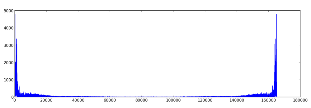 The Fast Fourier Transform (3/4)