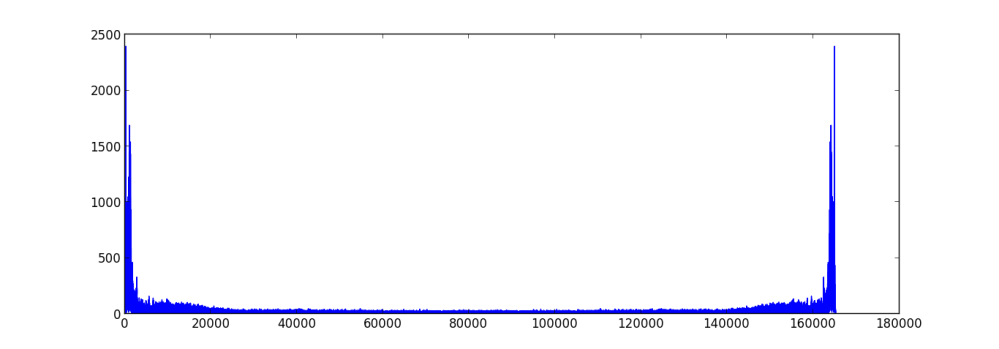 The Fast Fourier Transform (4/4)