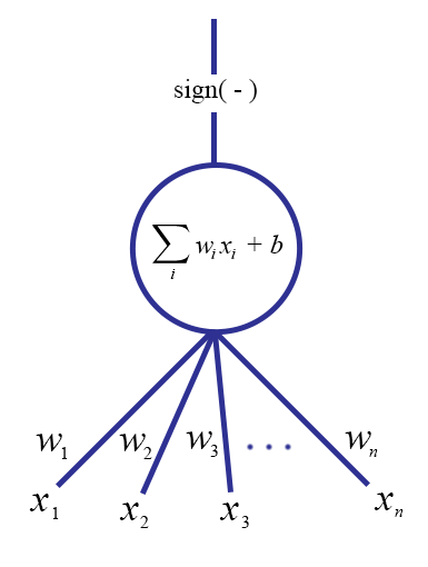 Neural networks and the backpropagation algorithm math programming it ccuart Image collections