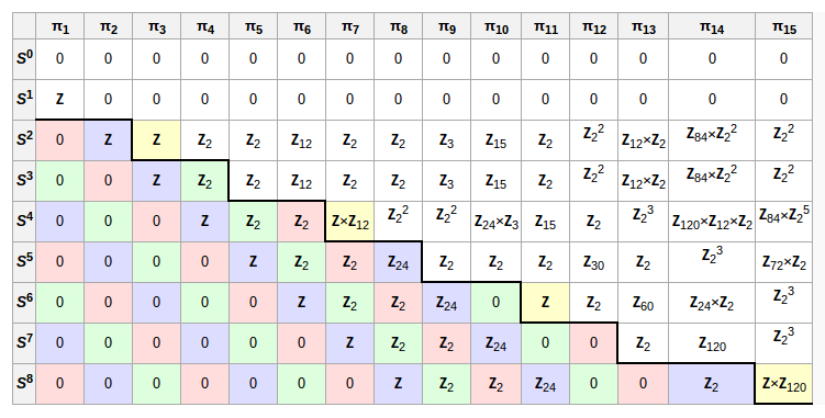 The known higher homotopy groups of spheres. Taken from Wikipedia