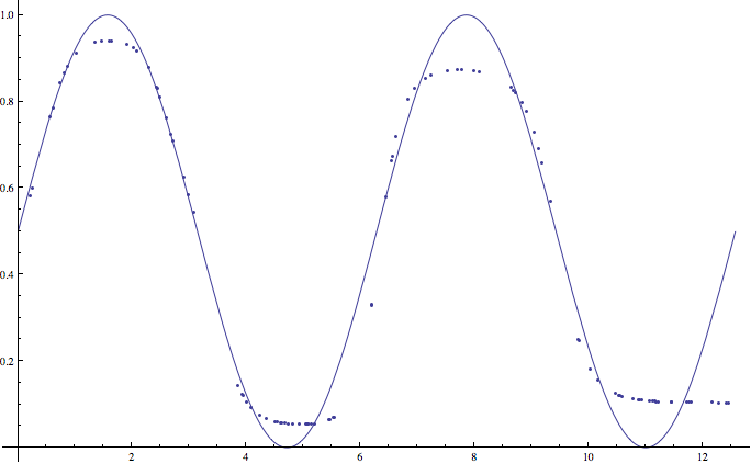 An example of a 20-node neural network approximating two periods of a sine function.