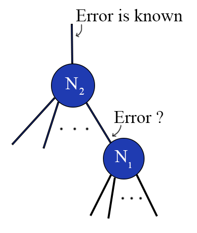 We don't know the error value for a non-output node in the network.