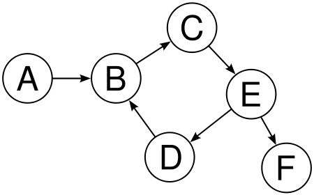 Depth- and Breadth-First Search – Math ∩ Programming