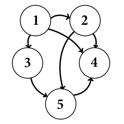 graph-dfs-stack-example1