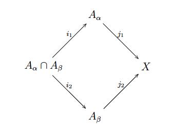 inclusion-diagram