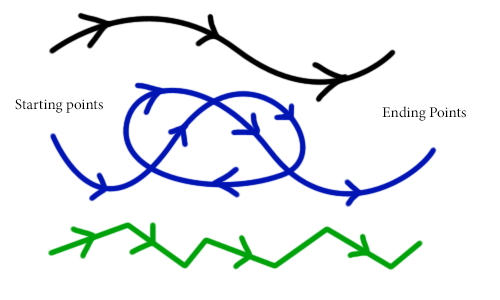 An example of three paths in the plane.