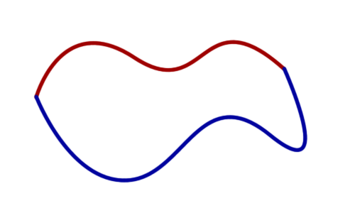 We can continuously transform the red path into the blue path; these two paths are homotopic.
