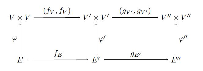 Introducing categories math programming graph commutative ccuart Images