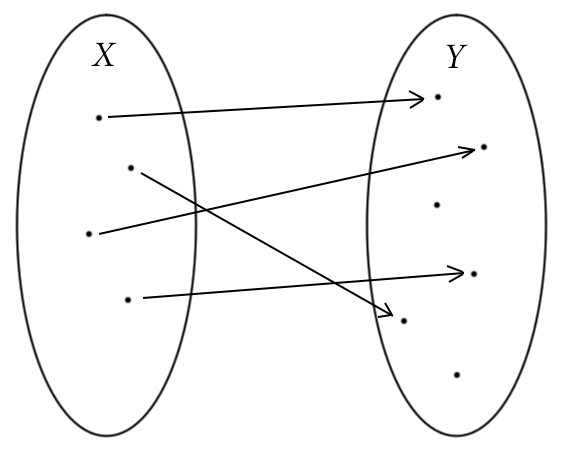 A picture example of an injective function.