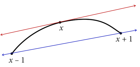 The slope of the blue secant line is not a bad approximation to the derivative at x, provided the resolution is fine enough.