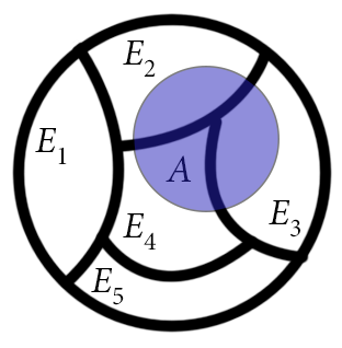 The area taken up by the set A is the same as the area taken up by the pieces of A which overlap the E's