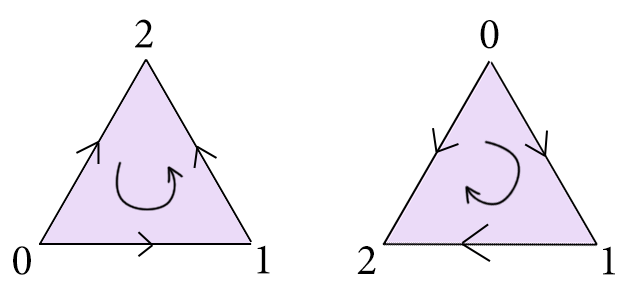 Two possible orientations of a 2-simplex