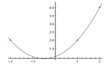 interpolating polynomial example