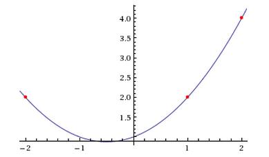 interpolating polynomial example