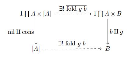 fold-univ-property
