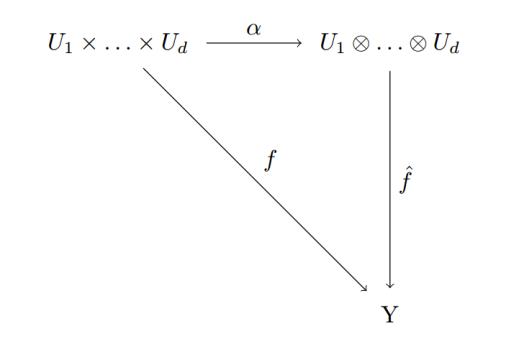 comm-diagram-tensor