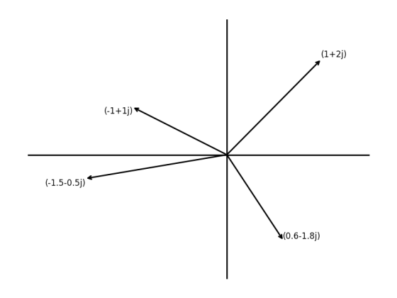 example-complex-plot