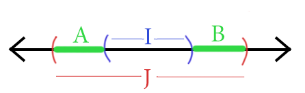 The two green intervals are our regions where error can occur.