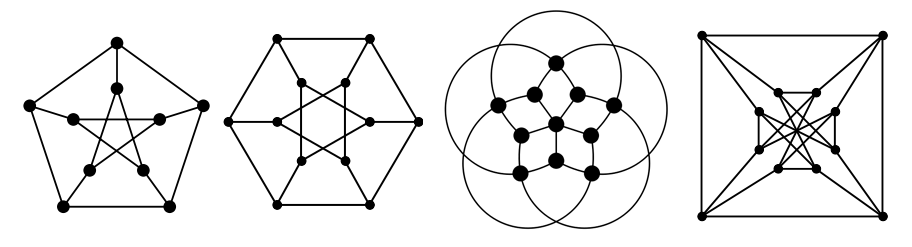 From left to right: the Petersen graph, 2-resiliently 3-colorable; the Dürer graph, 4-resiliently 4-colorable; the Grötzsch graph, 4-resiliently 4-colorable; and the Chvátal graph, 3-resiliently 4-colorable. These are all maximally resilient (no graph is more resilient than stated) and chromatic (no graph is colorable with fewer colors)