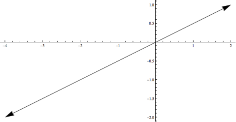 These two vectors are equivalent because they lie on (span) the same line.