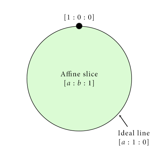 Our mental image of the projective plane: a big copy of the Euclidean plane (affine slice) whose boundary is the ideal line, whose boundary is in turn the single point [1:0:0].