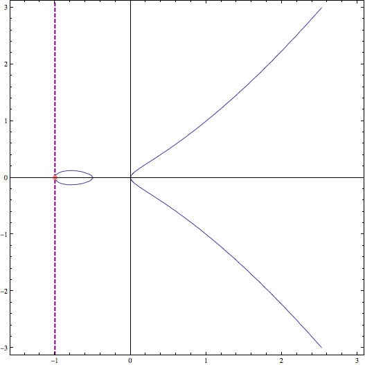 vertical-line