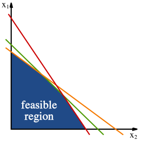 "The constraints define a convex area of ""feasible solutions."" Image source: Wikipedia."